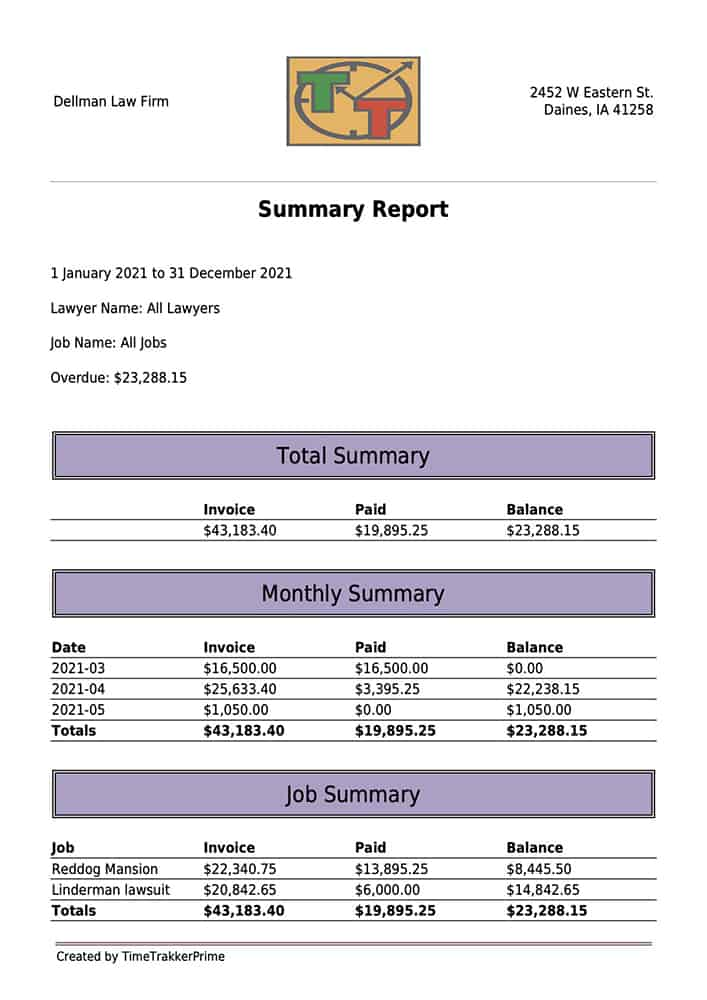TTP Summary report._szd